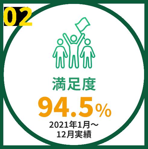 満足度93.7%